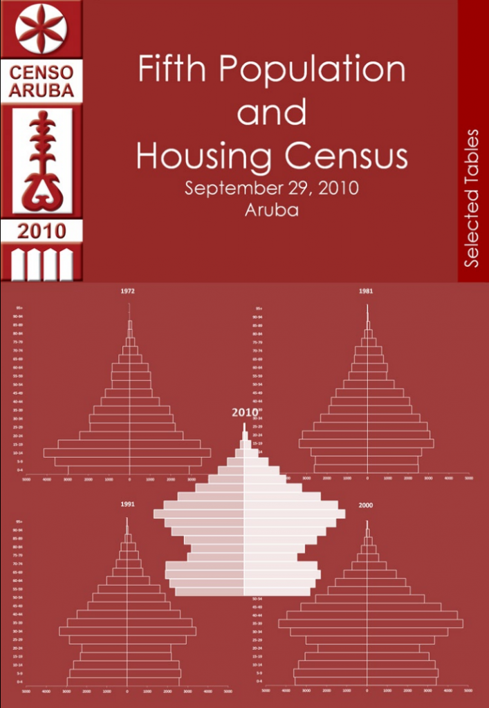 Fifth Population and housing census 2010 Cover