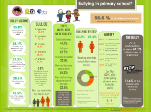 bullying_infographic_cover