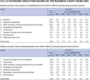 Economic indicators based on the business count Aruba 2003