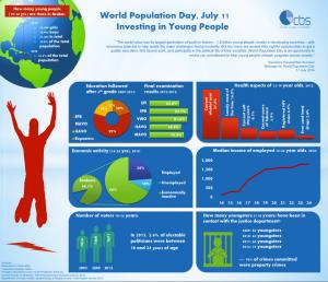 world Population Day 2014
