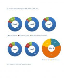 resultado scol basico 2012-2013 2